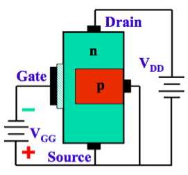 Estrutura de um transistor tipo MOSFET