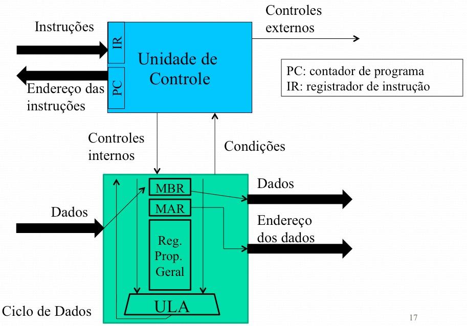 Estrutura de uma CPU com registradores
