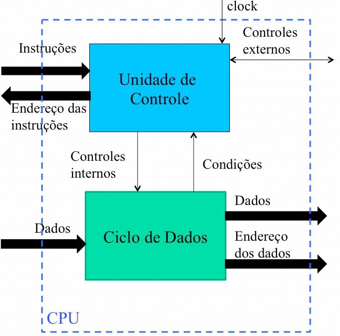 Estrutura de uma CPU