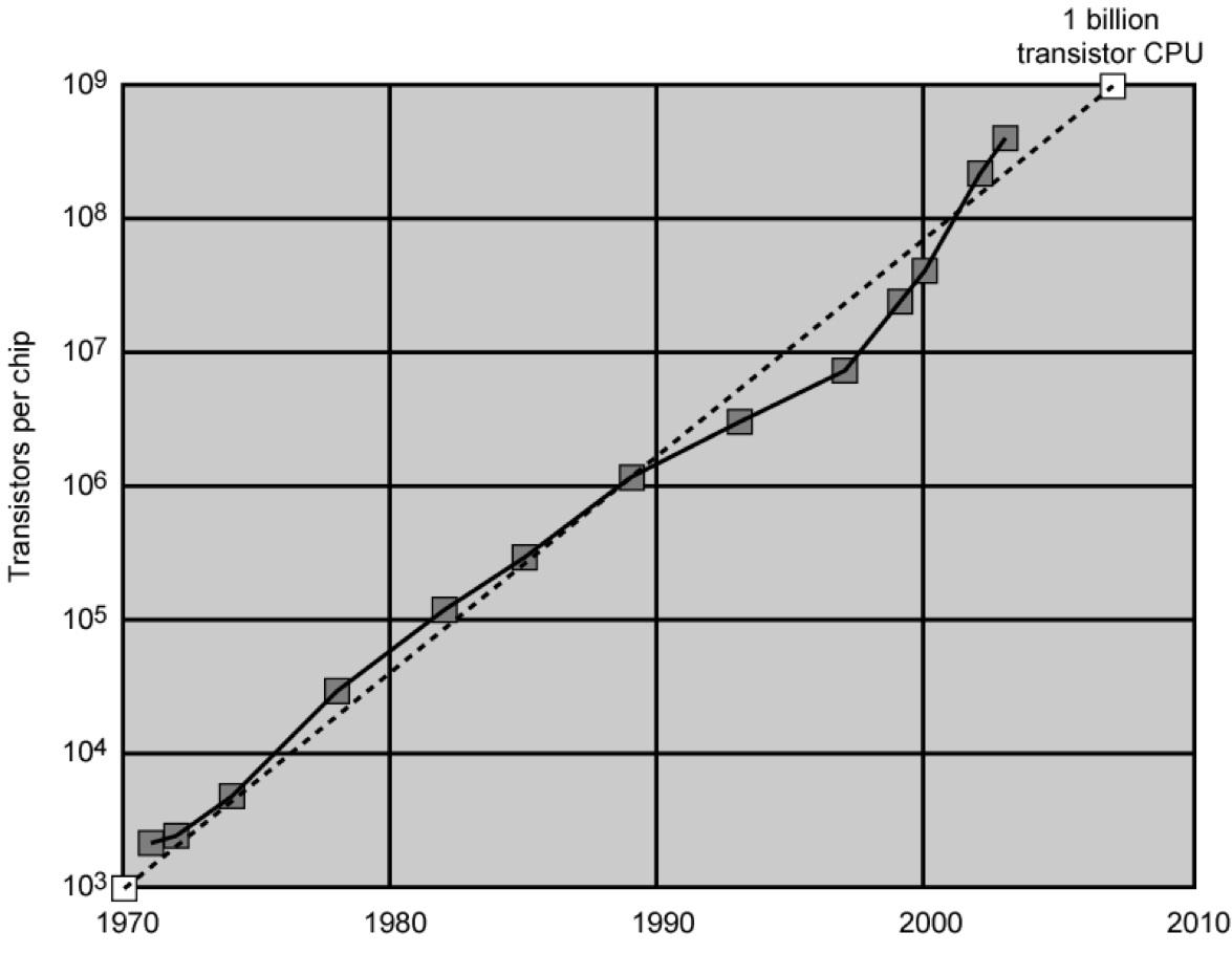 Evolução do número de transistores nos processadores em comparação com a Lei de Moore