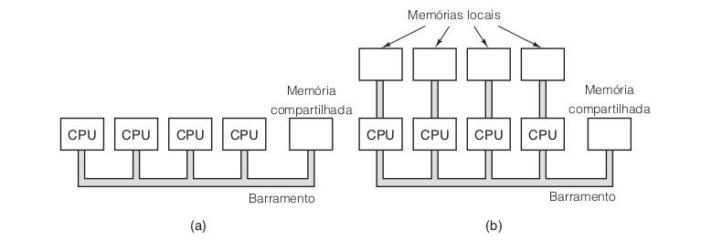 Multiprocessador de barramento único e Multicomputador com memórias locais
