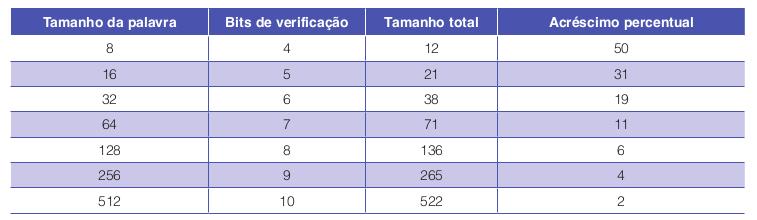 Número de bits de verificação para um código que pode corrigir um erro único