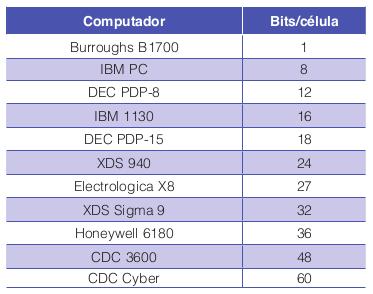 Número de bits por célula para alguns computadores comerciais historicamente interessantes.