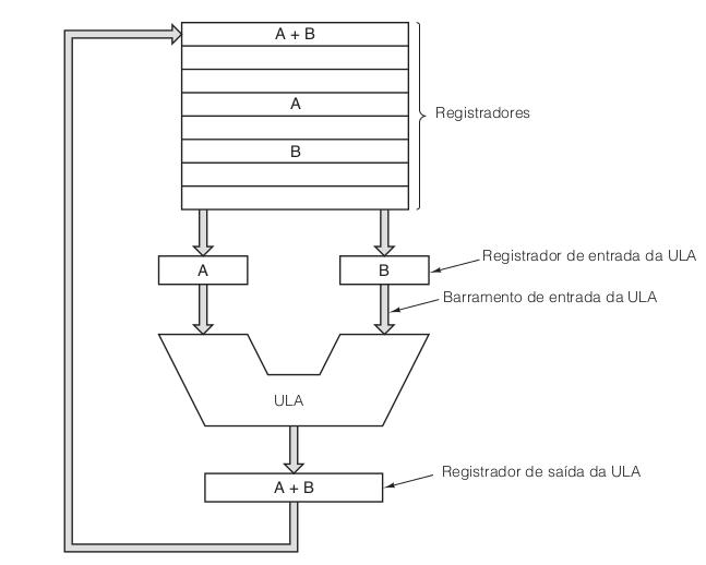 O caminho de dados de uma típica máquina de von Neumann.