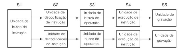 Pipelines duplos de cinco estágios com uma unidade de busca de instrução em comum