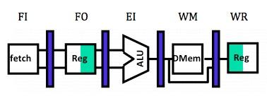 Processador adaptado para trabalhar com Pipeline de cinco estágios