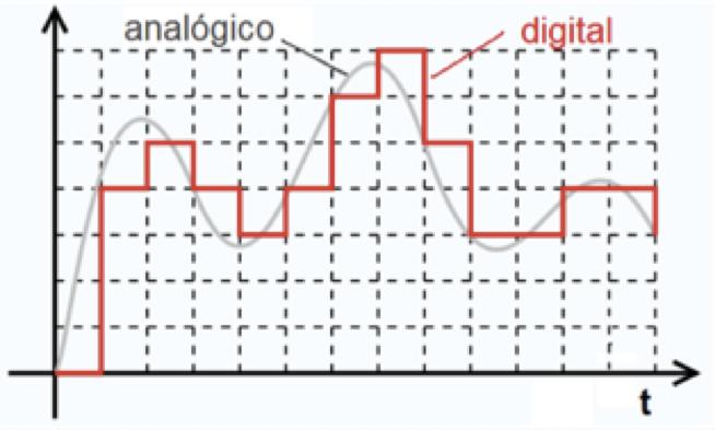Sinal Analógico versus Sinal Digital
