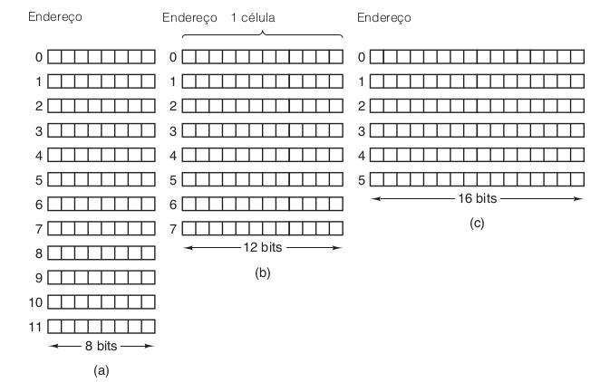 Três maneiras de organizar uma memória de 96 bits.