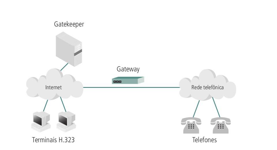Figura - Sistemas H.232 ligados à rede telefônica comuns através da internet